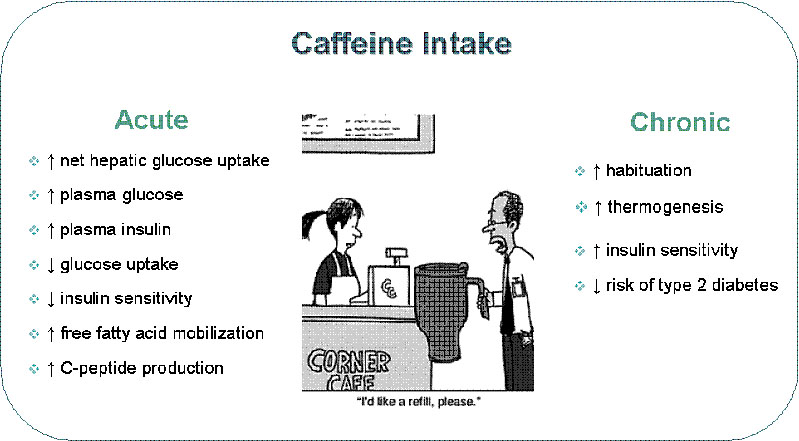 the negative long term effects of excessive coffee consumption Coffee run, intern, starbucks, caffeine  you can drink too much coffee, however,  and that can be harmful to your body  liver to detoxify the body, too much can  have to opposite effect and hinder your liver's function  in reality, the caffeine is  just taking your performance back to normal for a short period.